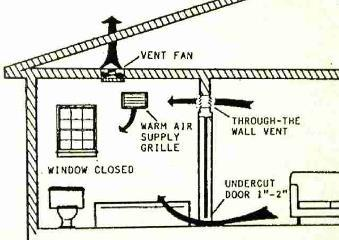 5 Reasons Bathroom Fans Are Needed...